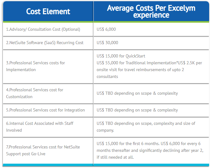 NetSuite: Total Cost of Ownership | Excelym | NetSuite