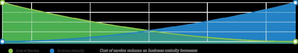 https___www.excelym.com_hs-fs_hubfs_netsuite-service-continuum-graph-1024x183